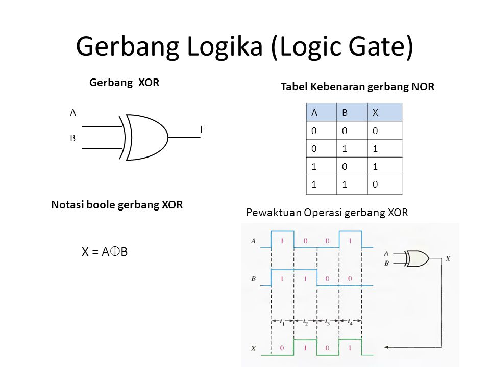 Gerbang Logika (Logic Gate)