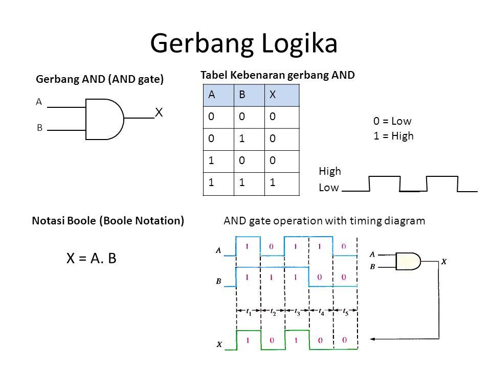 Gerbang Logika X = A. B Tabel Kebenaran gerbang AND X