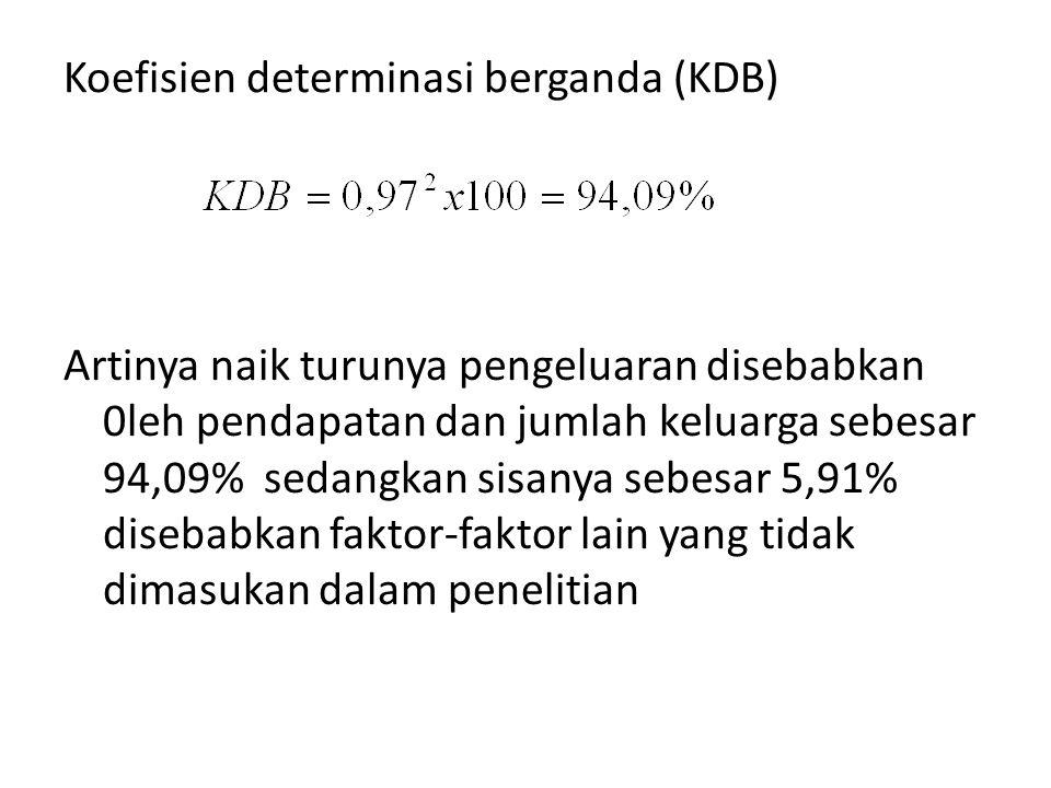 Koefisien determinasi berganda (KDB)
