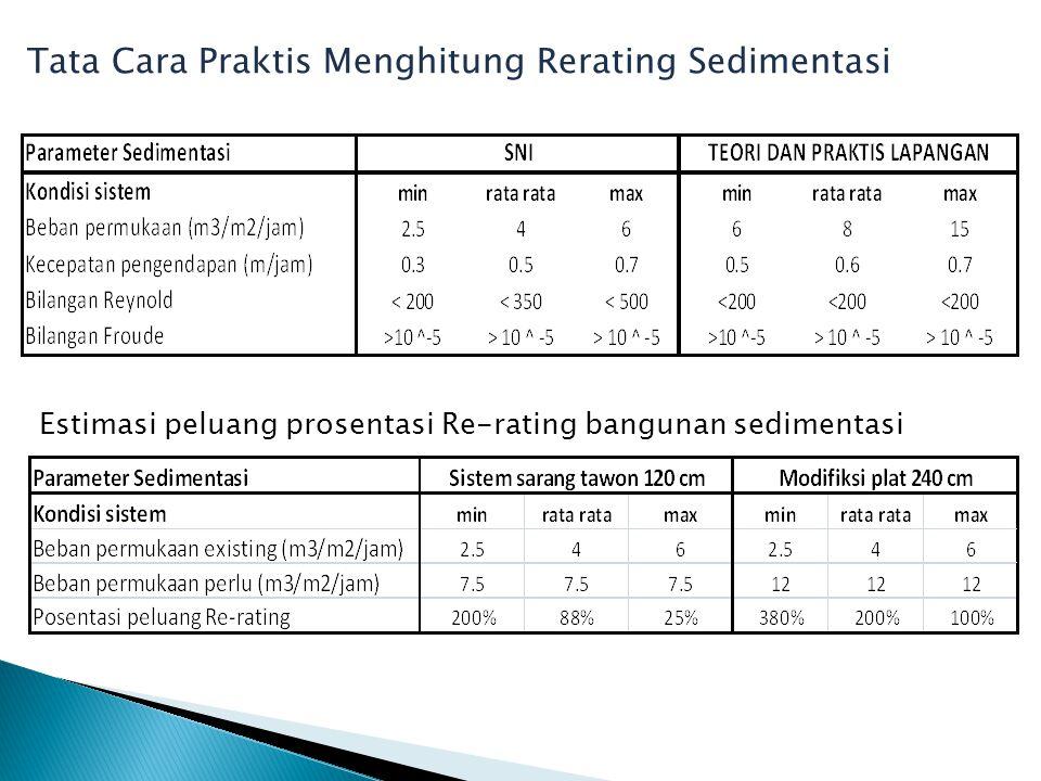 Tata Cara Praktis Menghitung Rerating Sedimentasi