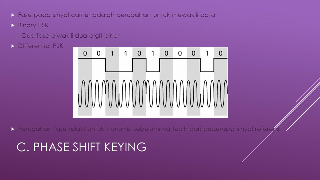 Fase pada sinyal carrier adalah perubahan untuk mewakili data
