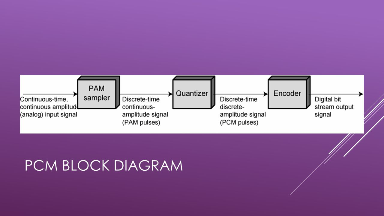 PCM Block Diagram