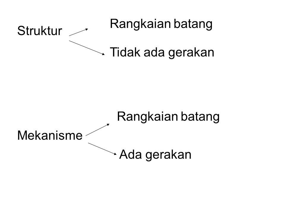 Rangkaian batang Struktur Tidak ada gerakan Rangkaian batang Mekanisme Ada gerakan