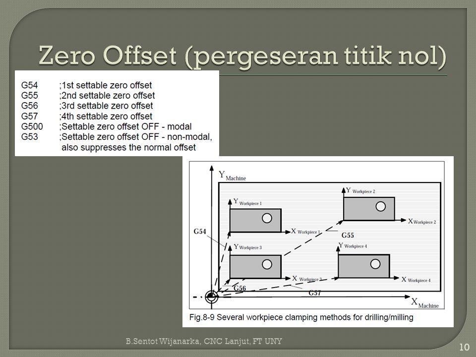 Zero Offset (pergeseran titik nol)