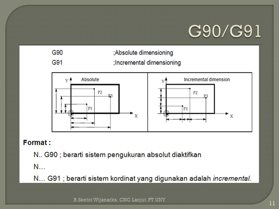 G90/G91 B.Sentot Wijanarka, CNC Lanjut, FT UNY