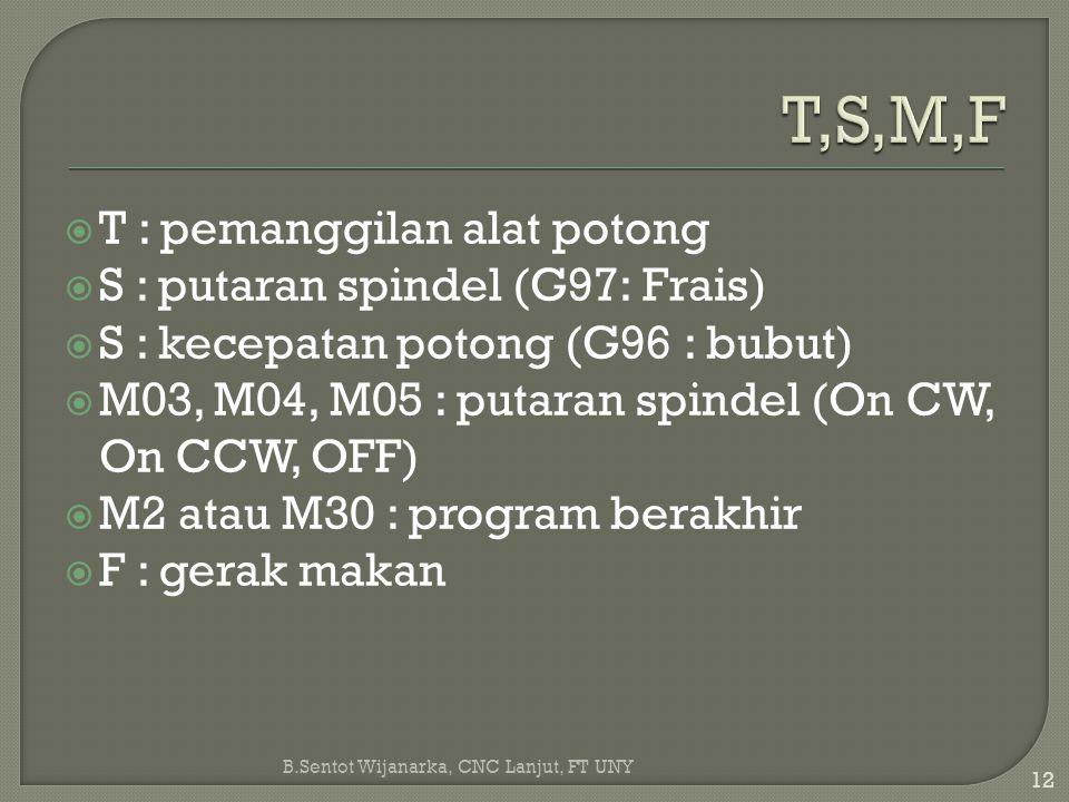 T,S,M,F T : pemanggilan alat potong S : putaran spindel (G97: Frais)