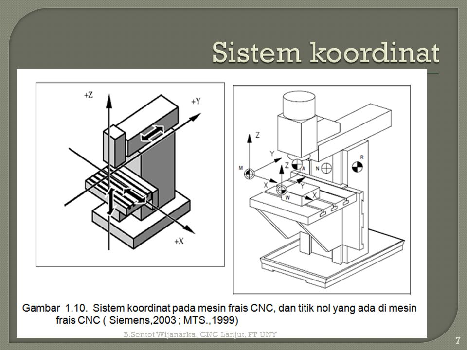 Sistem koordinat B.Sentot Wijanarka, CNC Lanjut, FT UNY
