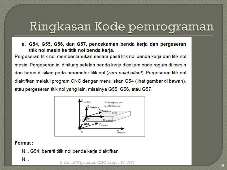 Ringkasan Kode pemrograman
