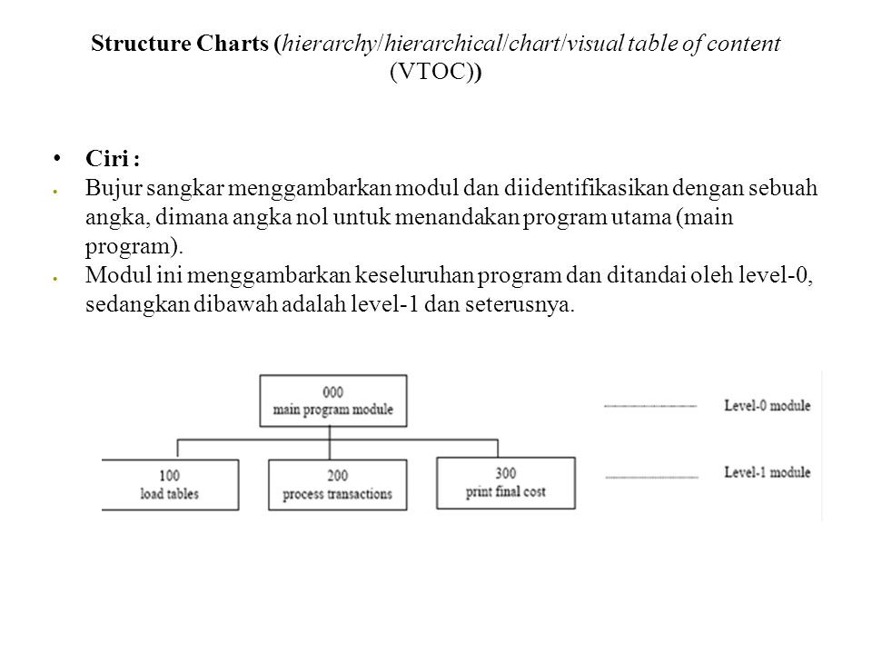 Structure Charts (hierarchy/hierarchical/chart/visual table of content (VTOC))