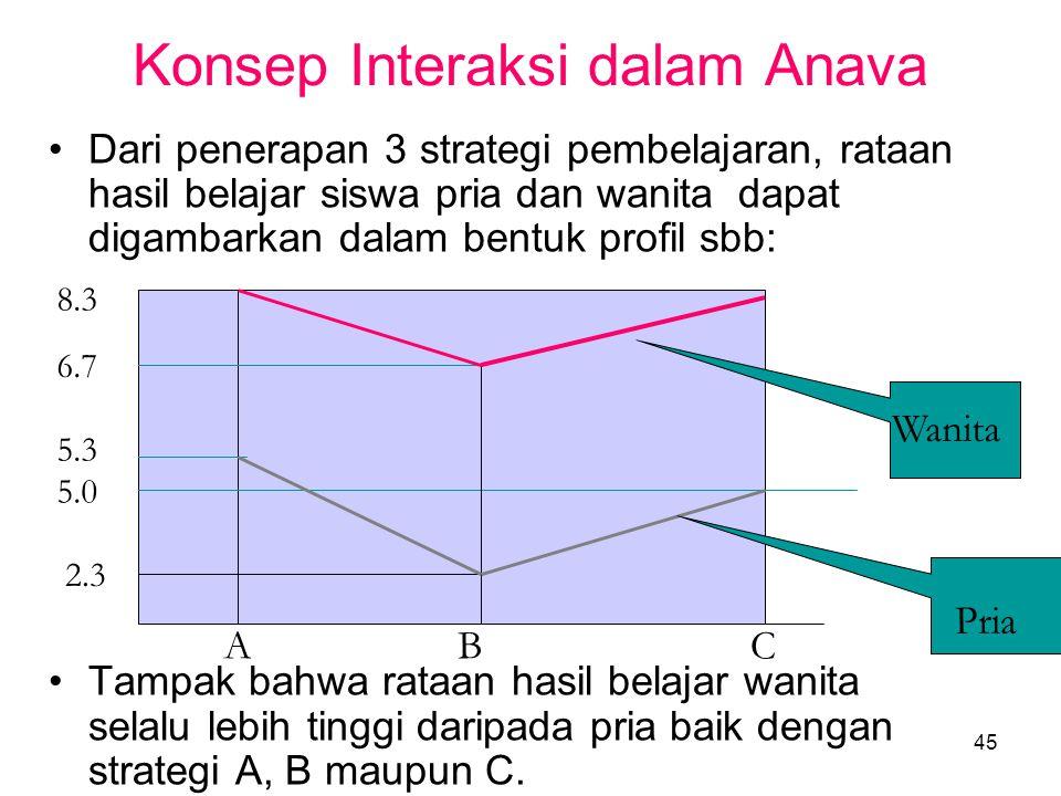 Konsep Interaksi dalam Anava