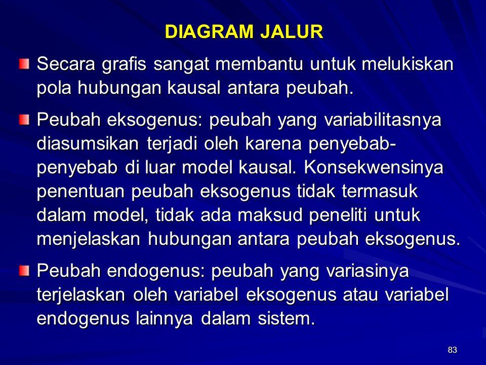 DIAGRAM JALUR Secara grafis sangat membantu untuk melukiskan pola hubungan kausal antara peubah.
