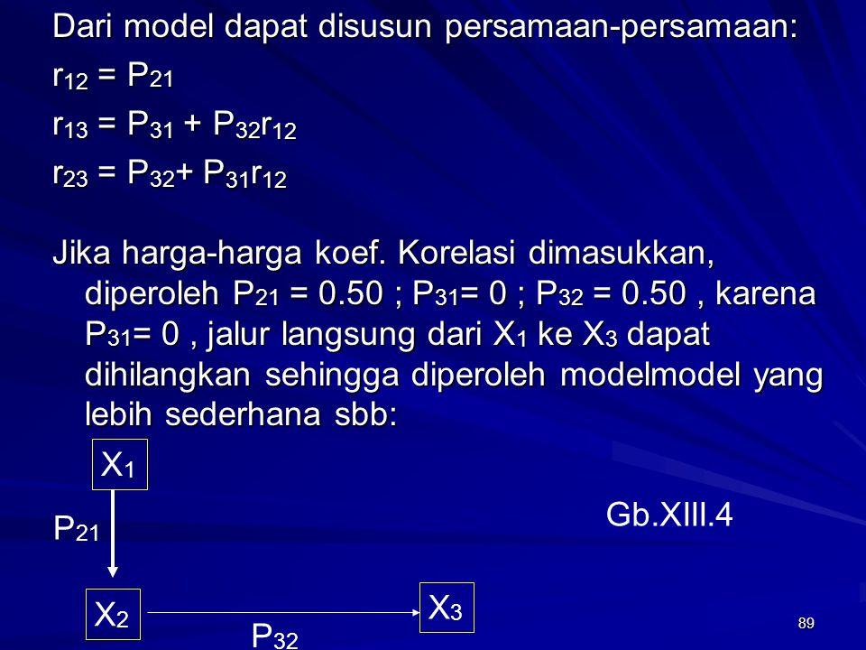 Dari model dapat disusun persamaan-persamaan: