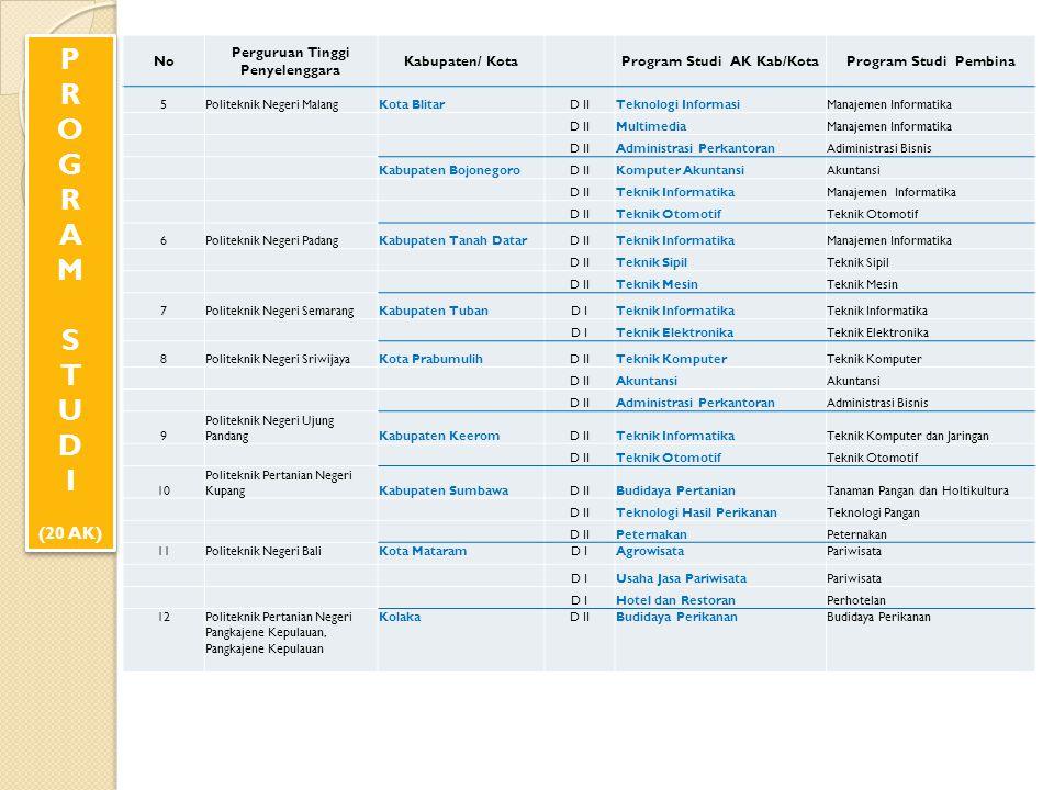 Perguruan Tinggi Penyelenggara Program Studi AK Kab/Kota