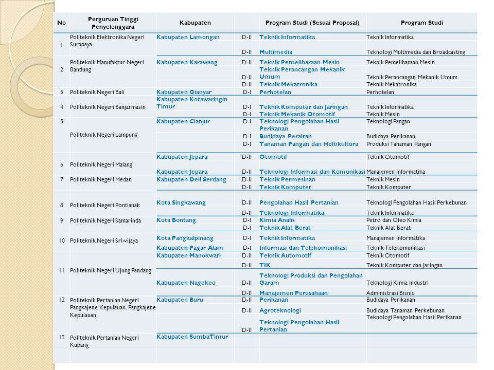 Perguruan Tinggi Penyelenggara Program Studi (Sesuai Proposal)