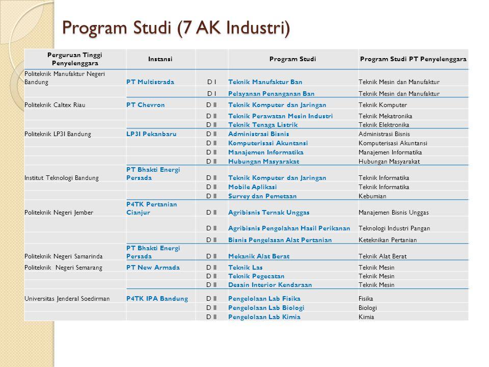 Program Studi (7 AK Industri)