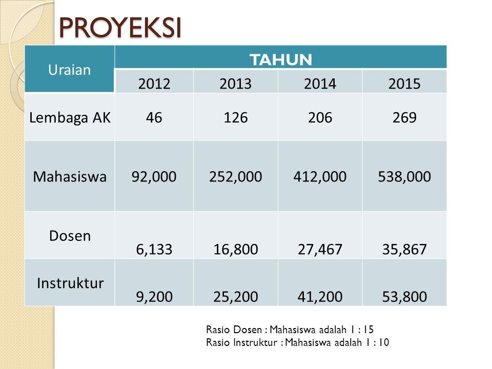 PROYEKSI Uraian TAHUN 2012 2013 2014 2015 Lembaga AK 46 126 206 269
