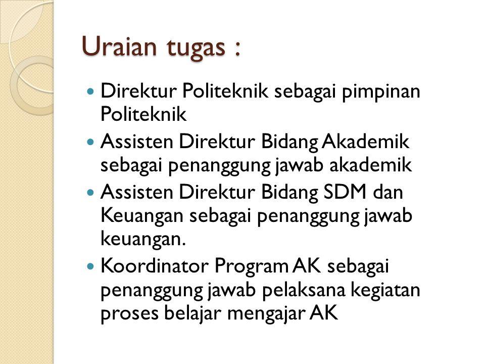 Uraian tugas : Direktur Politeknik sebagai pimpinan Politeknik