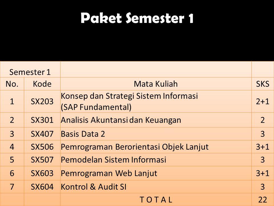 Paket Semester 1 Semester 1 No. Kode Mata Kuliah SKS 1 SX203