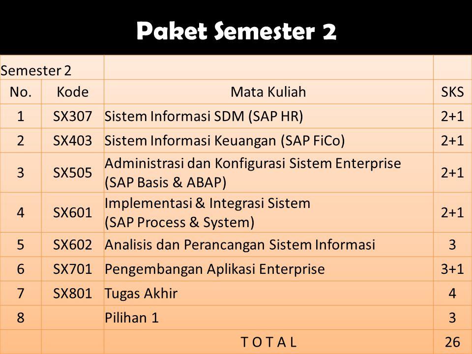 Paket Semester 2 Semester 2 No. Kode Mata Kuliah SKS 1 SX307