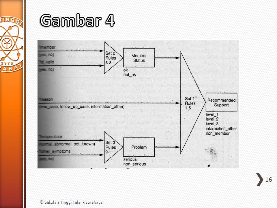 Gambar 4 © Sekolah Tinggi Teknik Surabaya