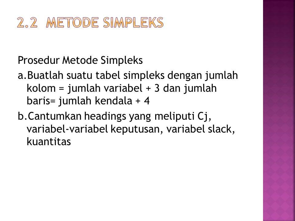 2.2 Metode simpleks