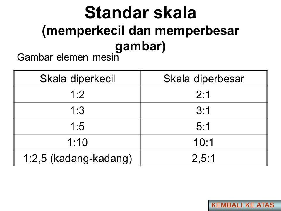 Standar skala (memperkecil dan memperbesar gambar)