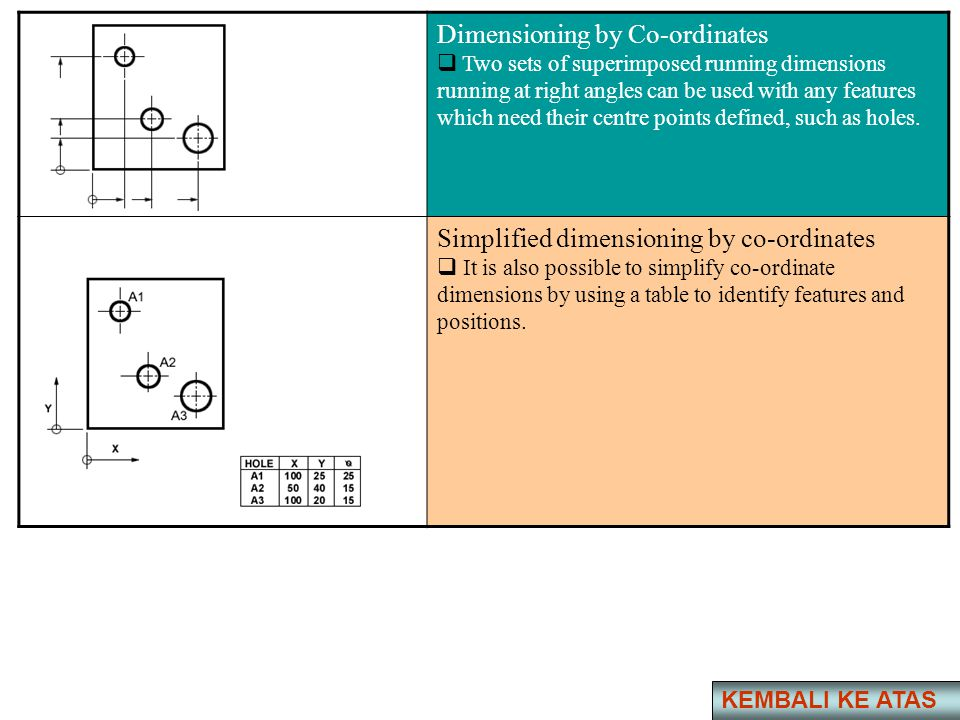 Dimensioning by Co-ordinates