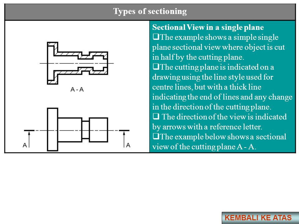 Types of sectioning Sectional View in a single plane
