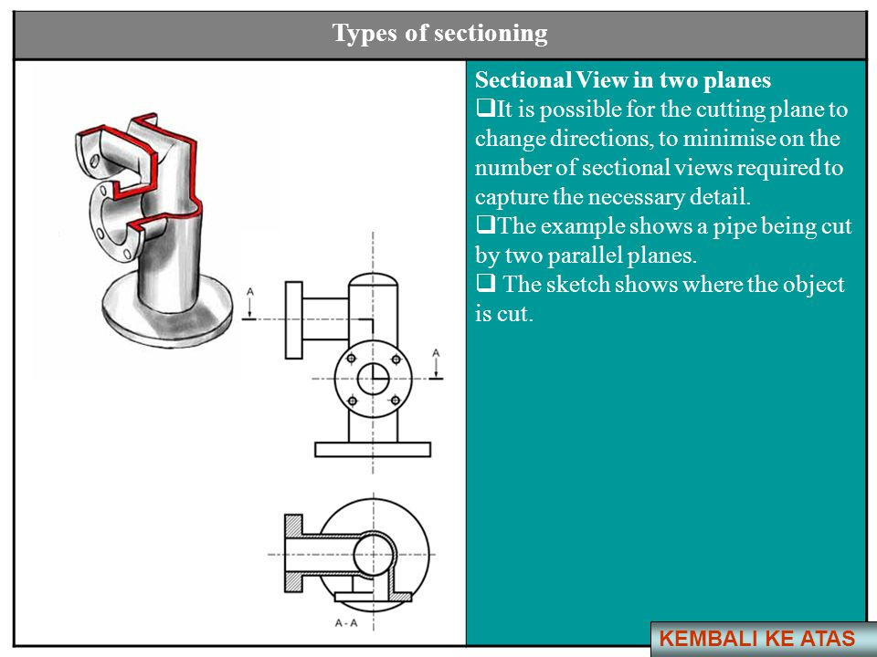 Types of sectioning Sectional View in two planes
