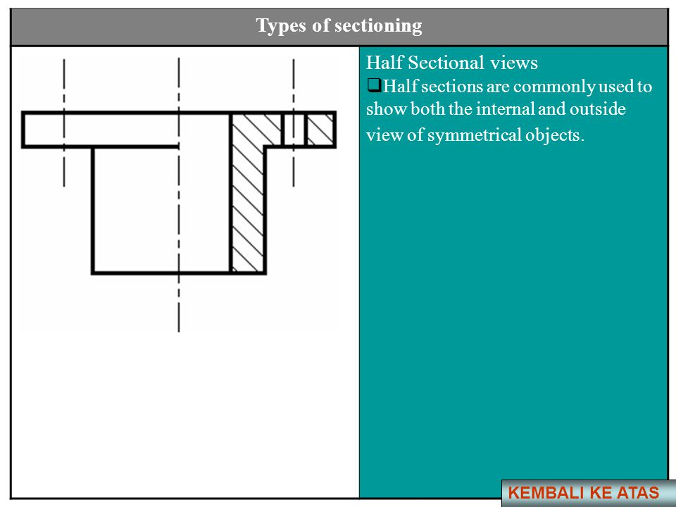 Types of sectioning Half Sectional views