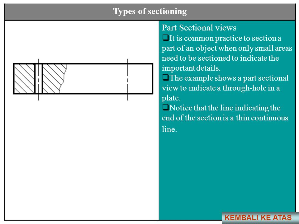 Types of sectioning Part Sectional views