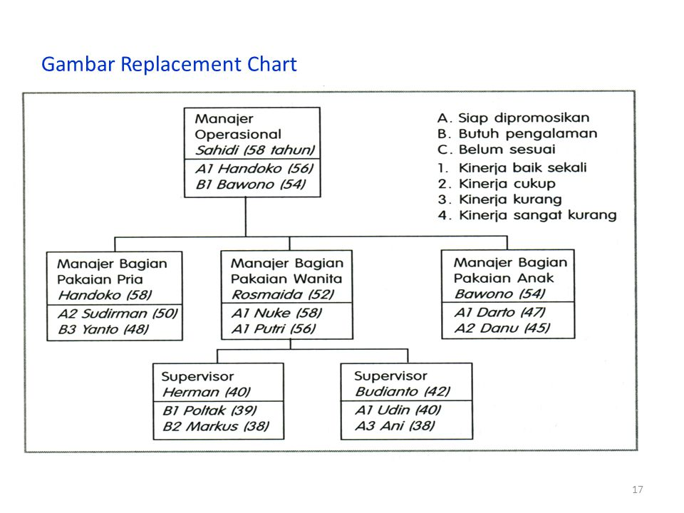 Gambar Replacement Chart