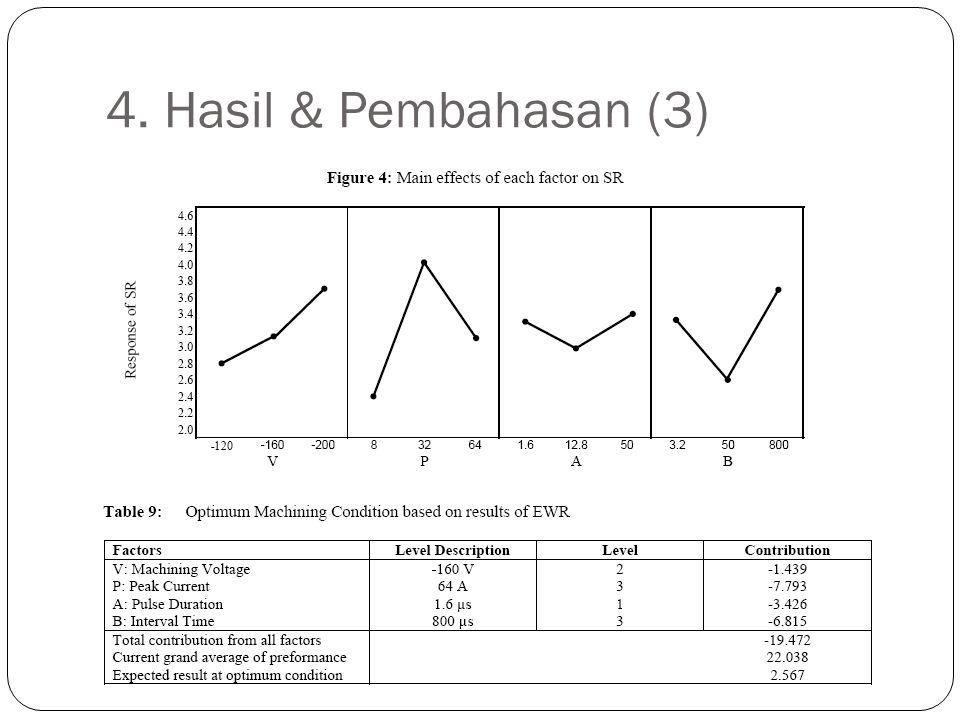 4. Hasil & Pembahasan (3)