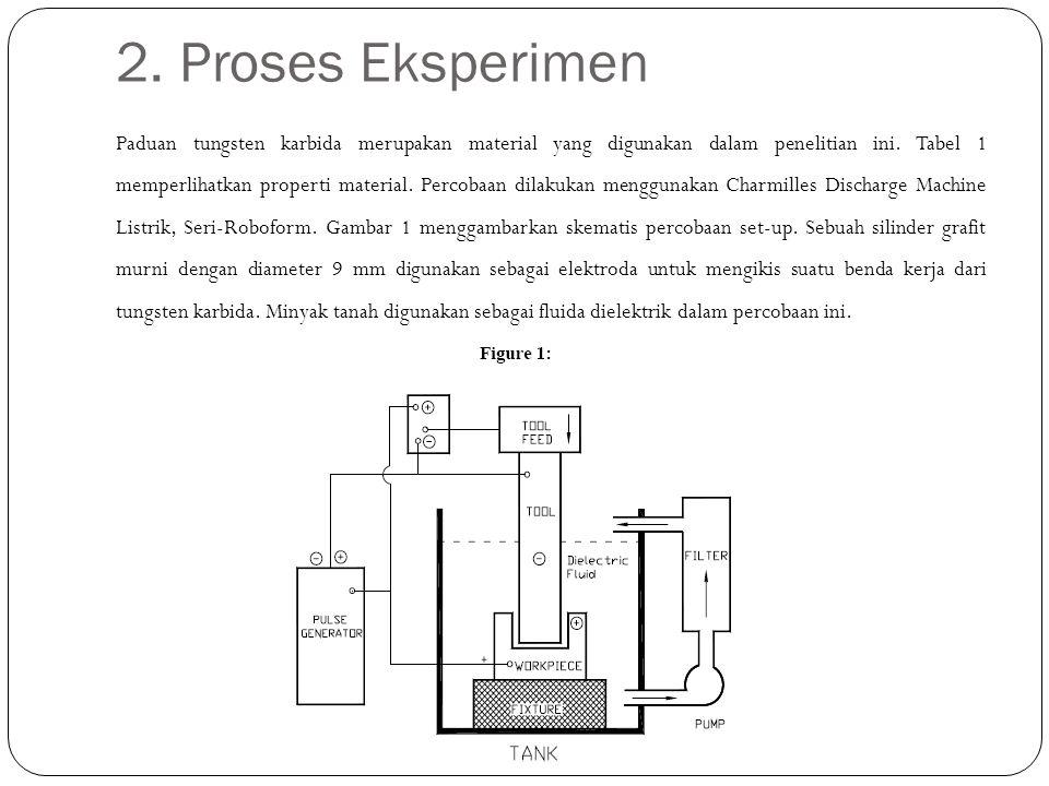2. Proses Eksperimen