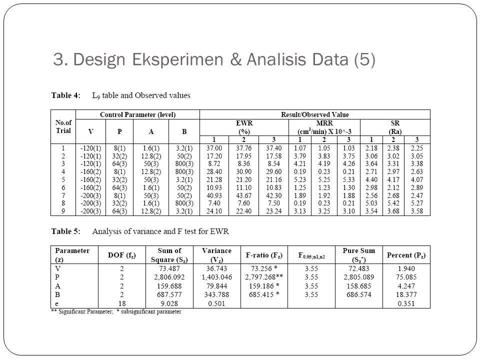 3. Design Eksperimen & Analisis Data (5)