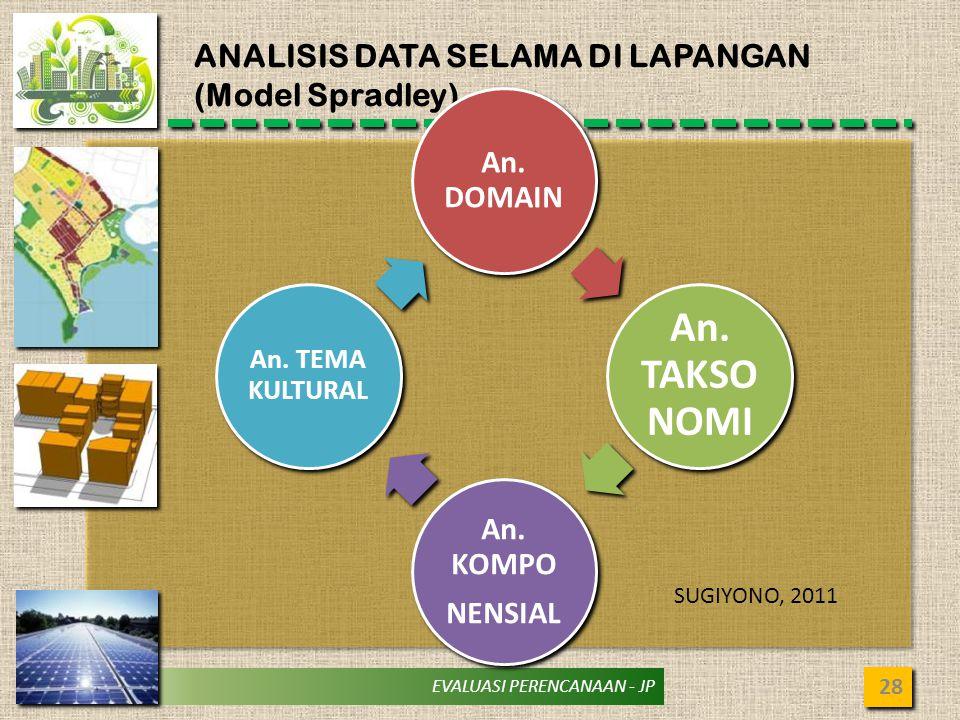 ANALISIS DATA SELAMA DI LAPANGAN (Model Spradley)