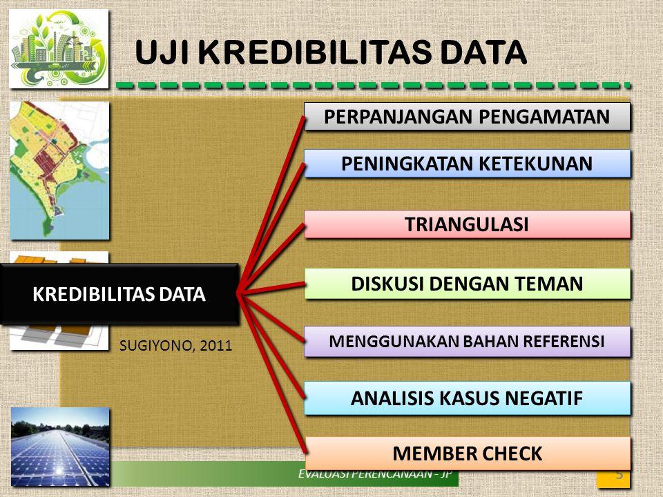 UJI KREDIBILITAS DATA PERPANJANGAN PENGAMATAN PENINGKATAN KETEKUNAN
