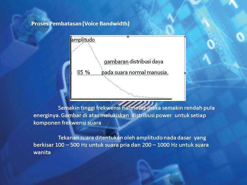 Proses Pembatasan (Voice Bandwidth)