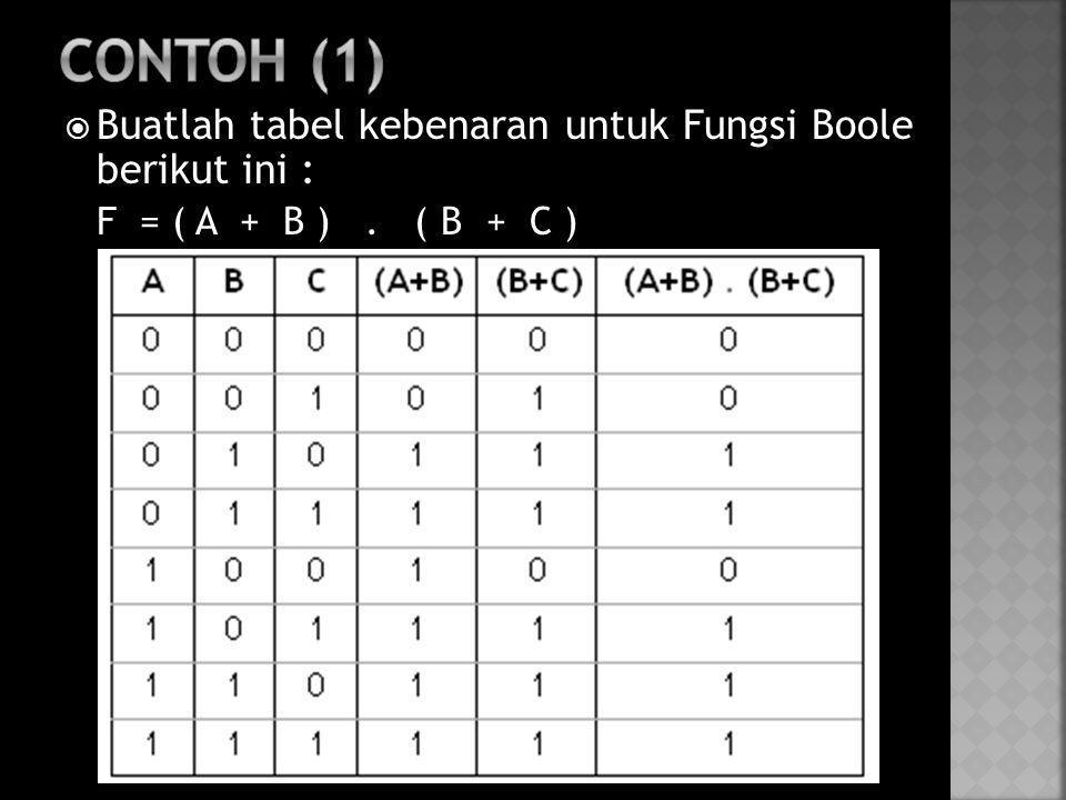 Contoh (1) Buatlah tabel kebenaran untuk Fungsi Boole berikut ini :