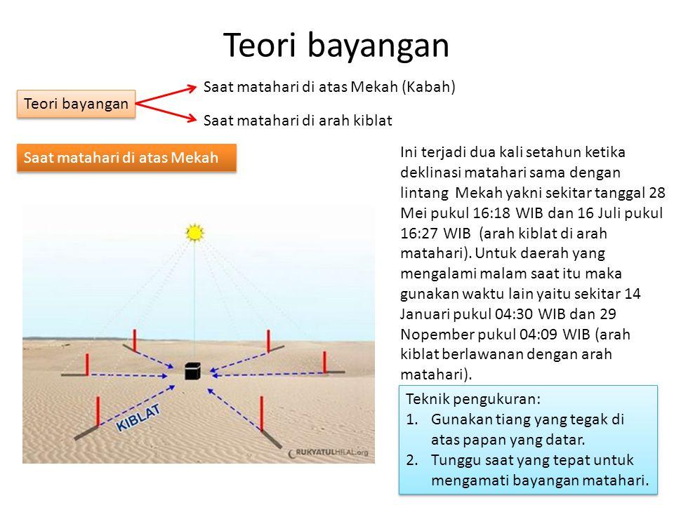Teori bayangan Saat matahari di atas Mekah (Kabah) Teori bayangan