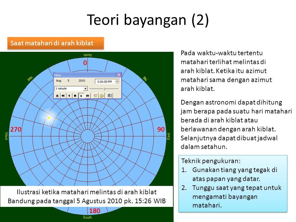 Teori bayangan (2) Saat matahari di arah kiblat