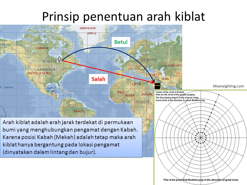 Prinsip penentuan arah kiblat