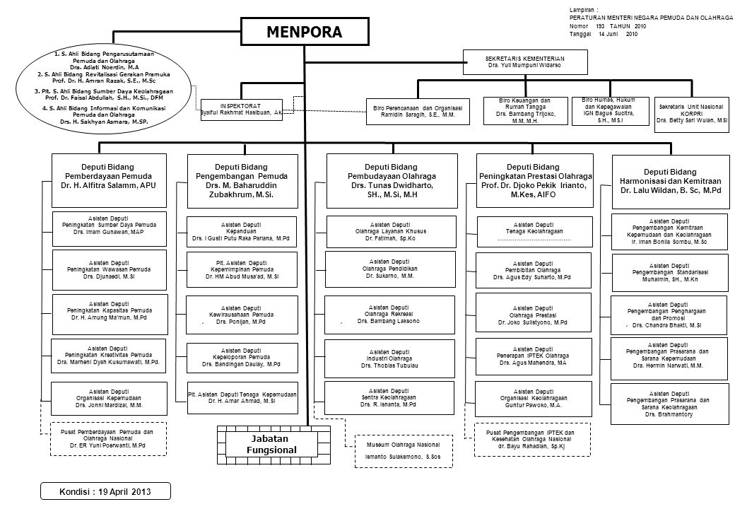 MENPORA Jakarta, 1 Jabatan Fungsional Kondisi : 19 April 2013