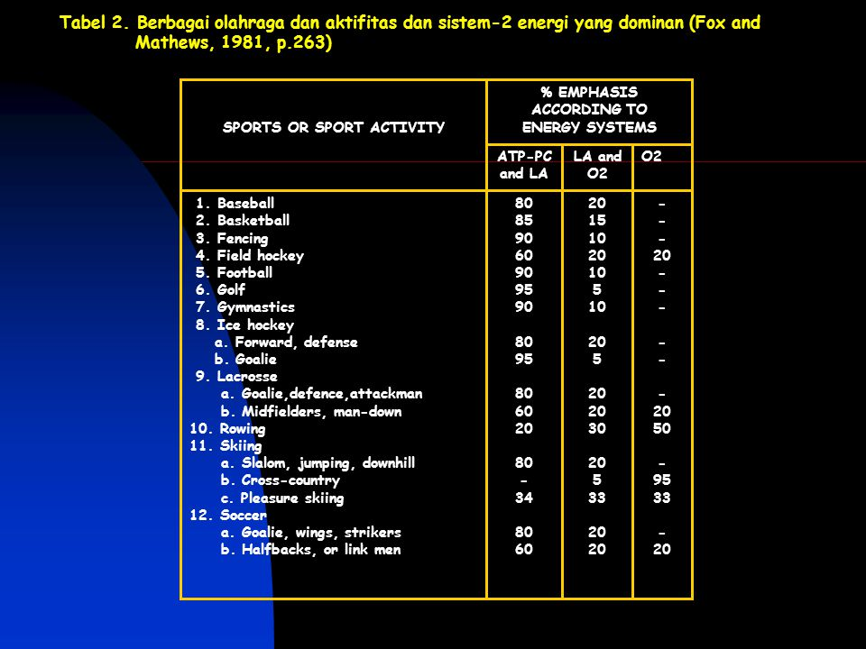 % EMPHASIS ACCORDING TO SPORTS OR SPORT ACTIVITY