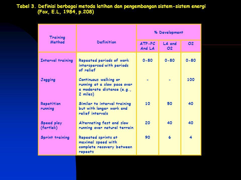 Tabel 3. Definisi berbagai metoda latihan dan pengembangan sistem-sistem energi (Fox, E.L, 1984, p.208)