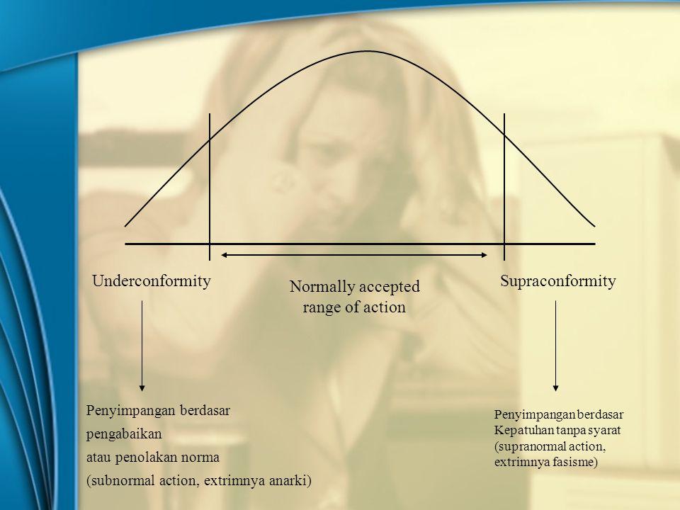 Underconformity Supraconformity Normally accepted range of action