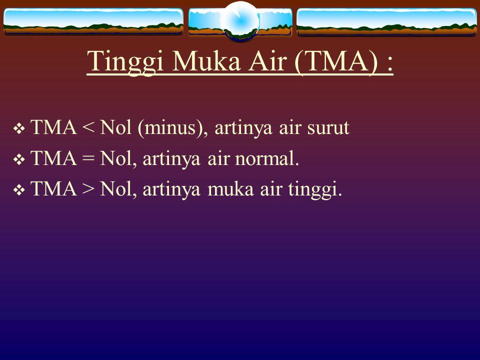 Tinggi Muka Air (TMA) : TMA < Nol (minus), artinya air surut