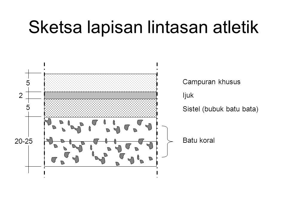 Sketsa lapisan lintasan atletik