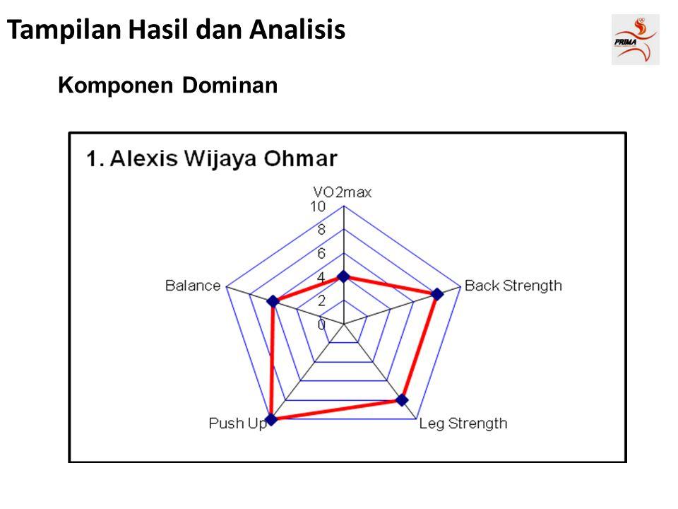 Tampilan Hasil dan Analisis