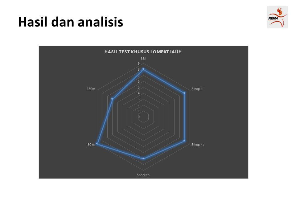 Hasil dan analisis